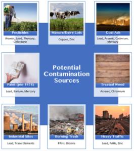 Duke University Contamination Services